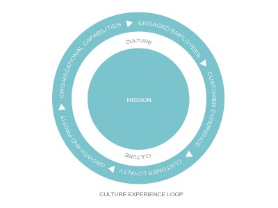 Service-profit chain in 2014 – a culture experience loop?